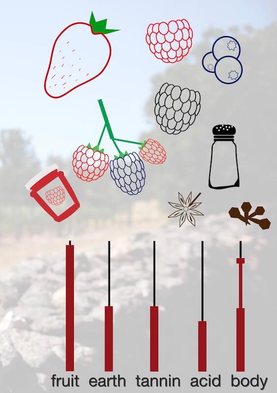 zinfandel taste and structure