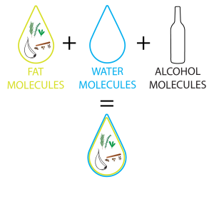 fat and water bonded with alcohol